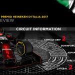 Velká cena Itálie – preview